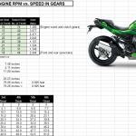 Kawasaki Ninja H2 SX Top Speed