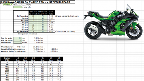 Kawasaki Ninja H2 SX Top Speed