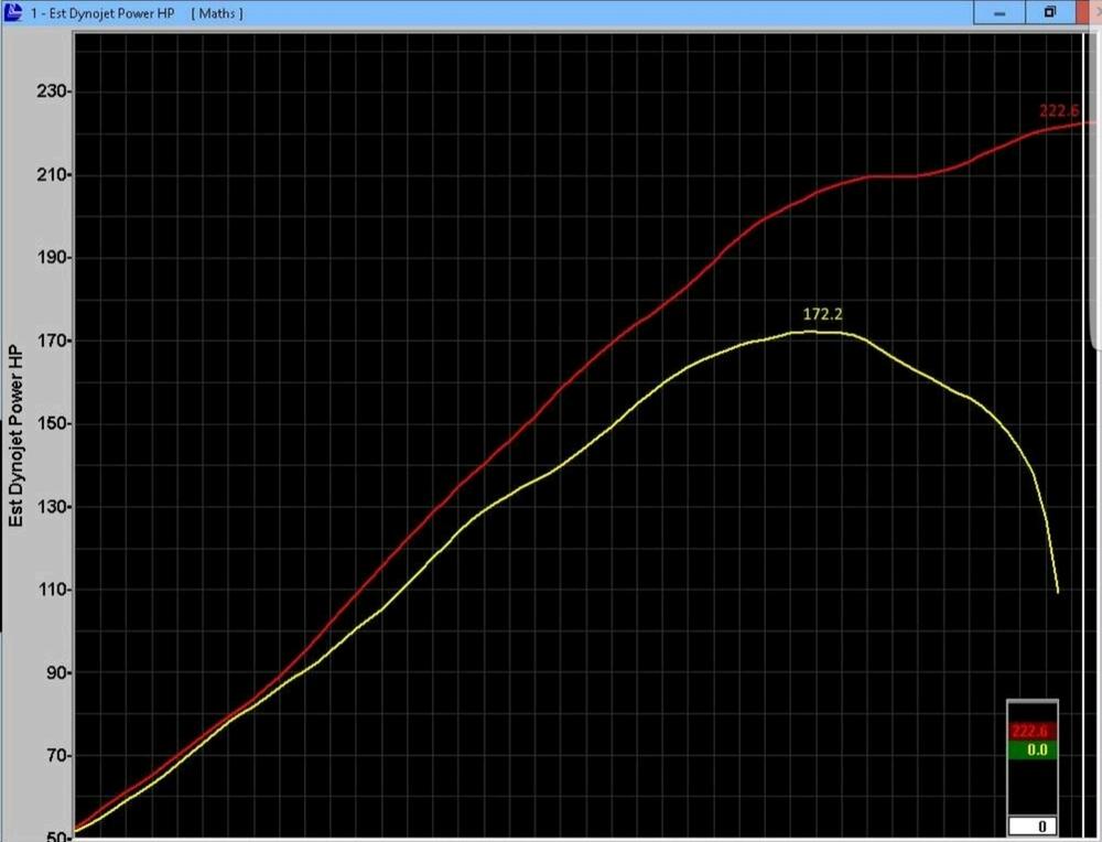 H2sxridersnet Ecu Unlock Yields 50 Rwhp On Stock H2 Sx