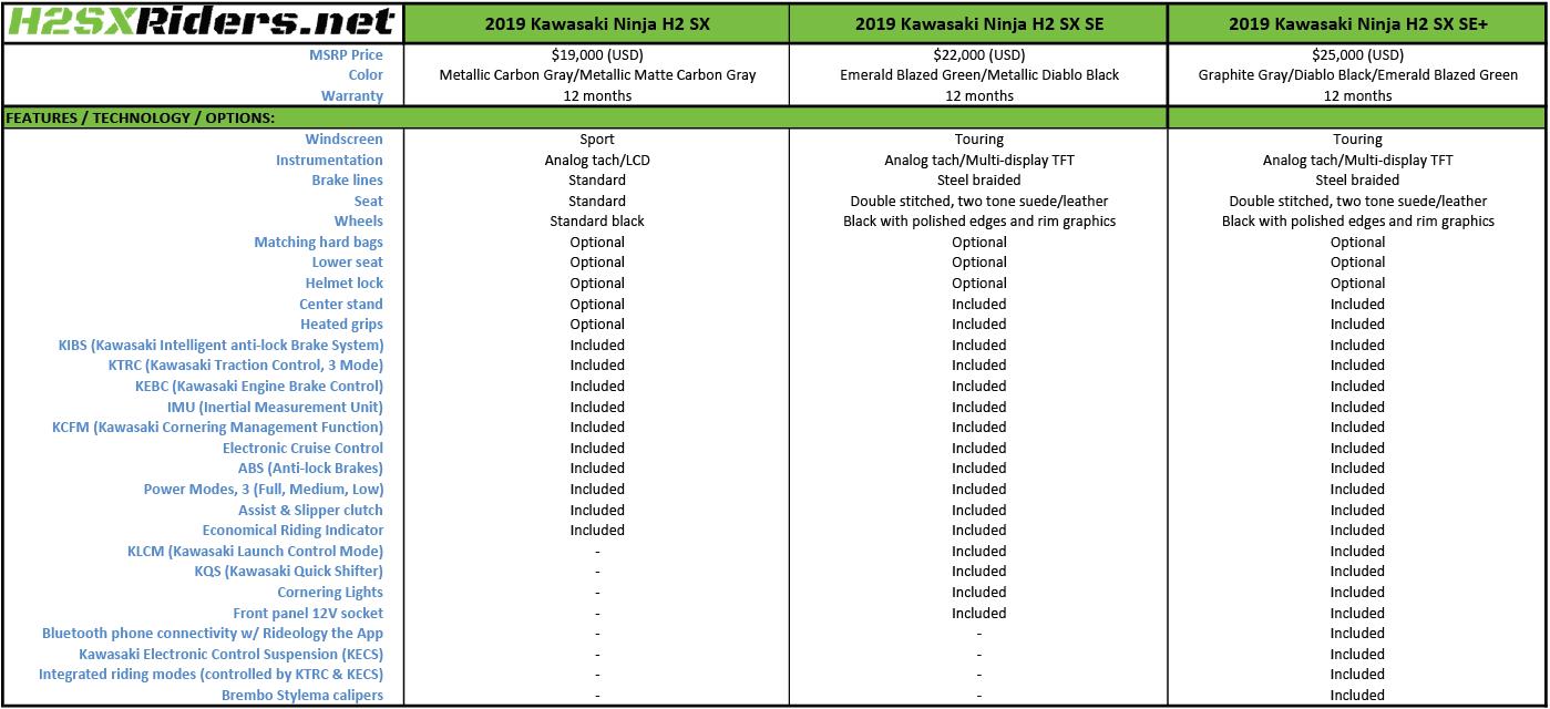 2019 Kawasaki Ninja H2 SX Specifications